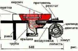 Изготовление кузнечного горна