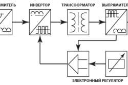 Схема работы сварочного инвертора