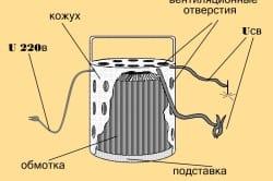 Схема устройства тороидального сварочного трансформатора