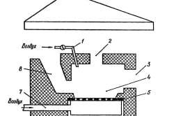 Схема горна закрытого типа