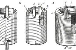 Цилиндрические обмотки