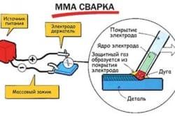 Схема подключения инвертора к аккумулятору.
