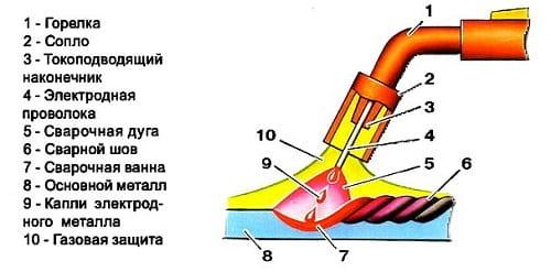 Схема полуавтомата для сварки алюминияСхема полуавтомата для сварки алюминия
