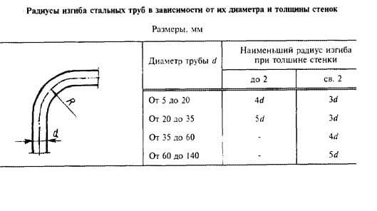 Таблица минимальных радиусов гибки профильных труб