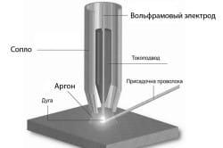Схема аргонной сварки фольфрамовыми электродами