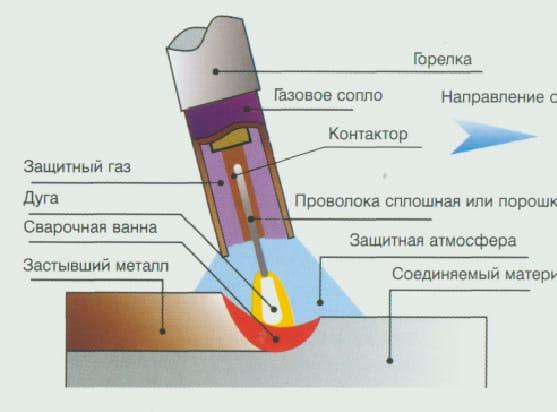 Технология сварочных работ на кондукторе