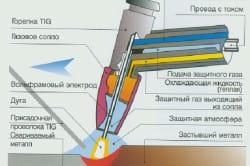 Схема инверторной сварки