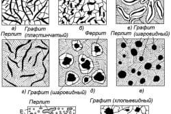 Схемы микроструктур чугуна