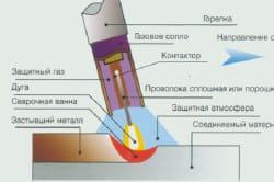 Конструкция полуавтоматического сварочного аппарата