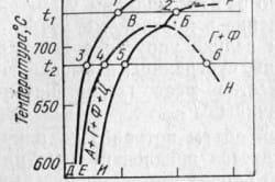 Диаграмма изотермических превращений аустенита в ковком чугуне
