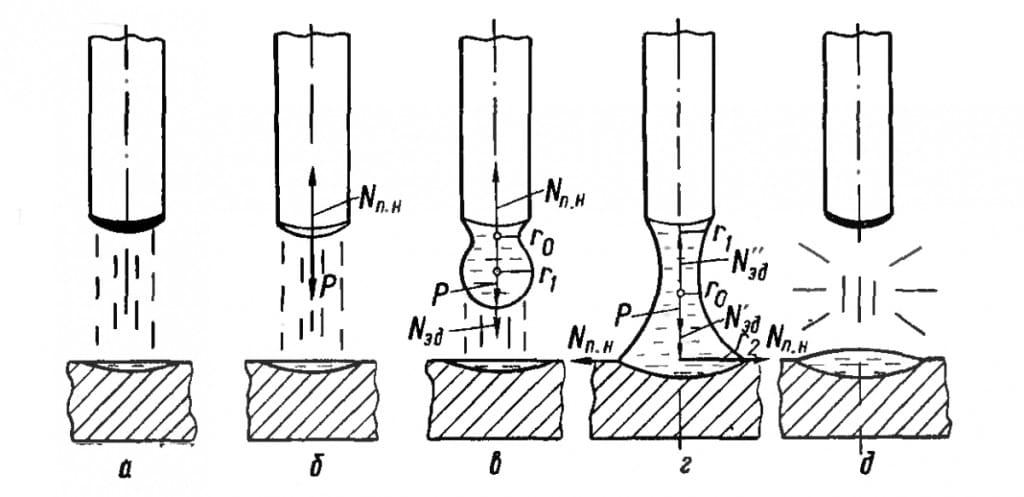 Схема образования и отрыва капель при сварке без замыкания дугового промежутка