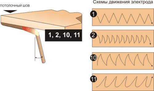Схема сварки потолочного шва