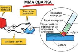 Схема  сварки плавящимися электродами на переменном токе