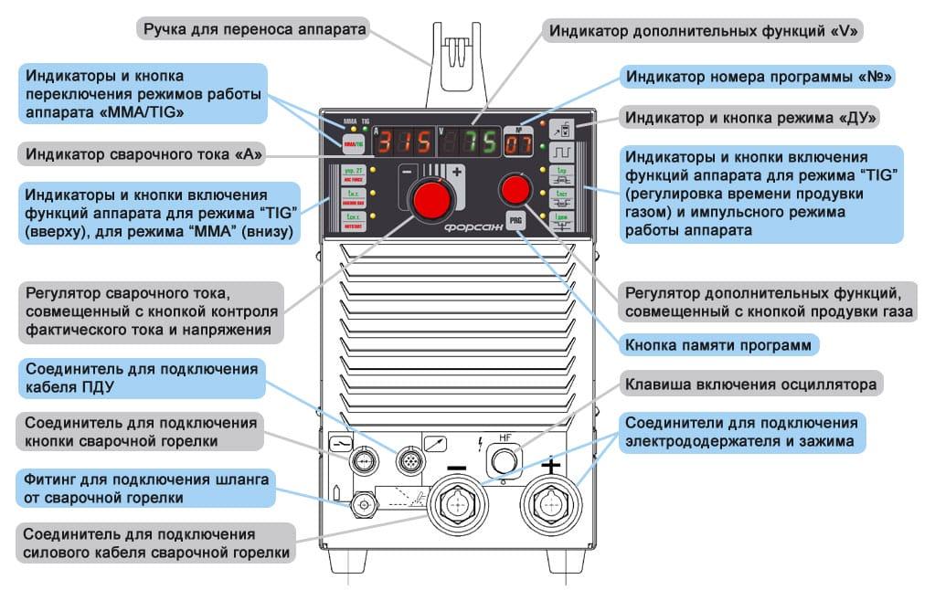 Подключение кабелей инверторного сварочного аппарата стабилизатор напряжения на 50в