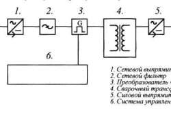Блок – схема сварочного инвертора