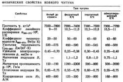 Физические свойства ковкого чугуна