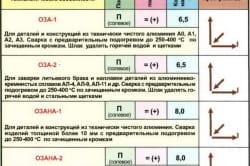 Таблица характеристик электродов для сварки