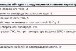 Таблица основных характеристик сварочного аппарата