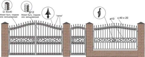 Пример устройства кованых ворот