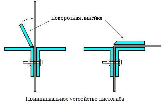 Принципиальное устройство листогиба