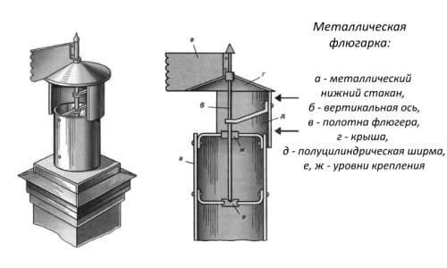 Устройство металлической флюгарки