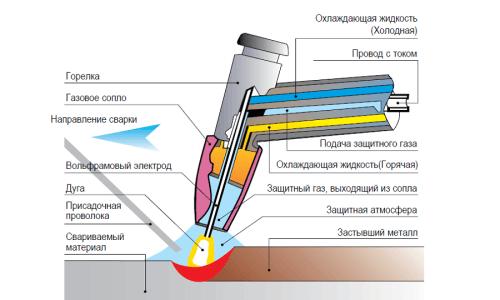 Схема сварки дугой