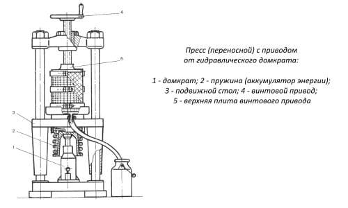 Пример устройства гидравлического пресса