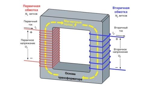 Принцип работы сварочного трансформатора