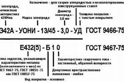 Классификация и типы электродов