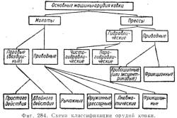 Схема классификации основных орудий ковки