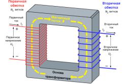 Схема устройства однофазного трансформатора