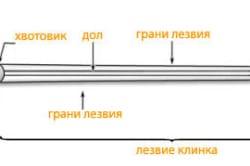 Устройство декоративного меча