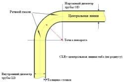 Способы гибки профильных труб