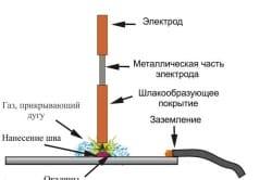 Схема сварки при помощи электрода.
