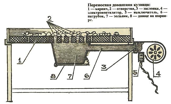 Конструкция кузнечного горна