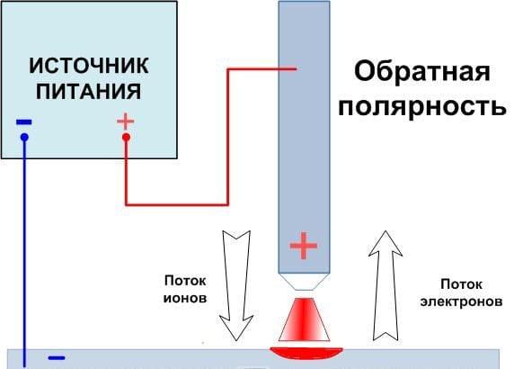 Схема обратной полярности.