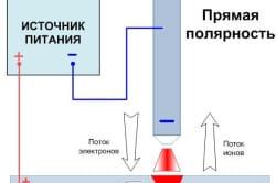 Схема прямой полярности.