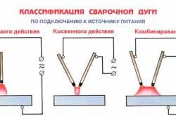 Классификация сварочной дуги