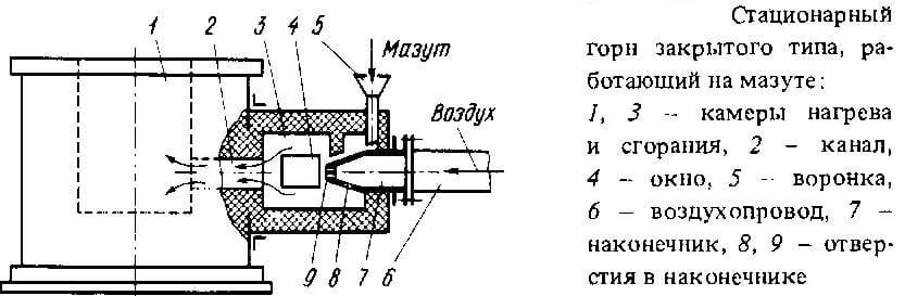 Схема стационарного горна