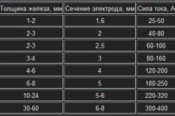 Таблица соотношения толщины железа с силой тока и сечением электродов