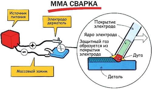Схема сварки плавящимися