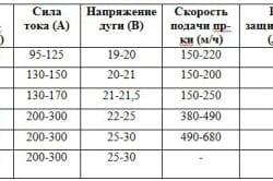 Таблица определения силы тока в зависимости от толщины металла.
