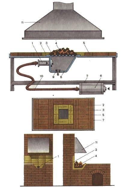 Схема промышленного горна.