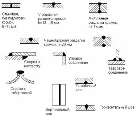 Виды сварных соединений