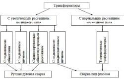Классификация сварочных трансформаторов