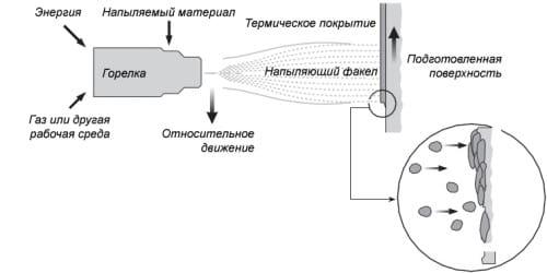 Схема напыления цинка на сталь