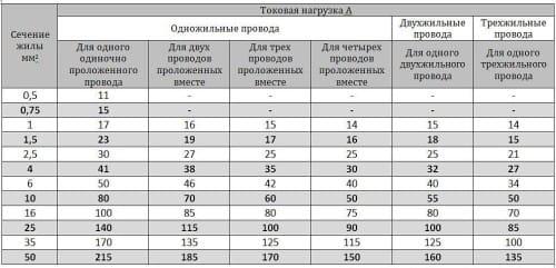 Таблица сечения медного провода