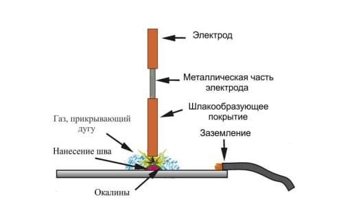 Схема инверторной сварки металла
