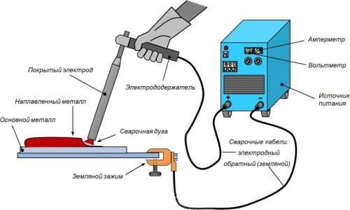 Электродуговая сварка металлов